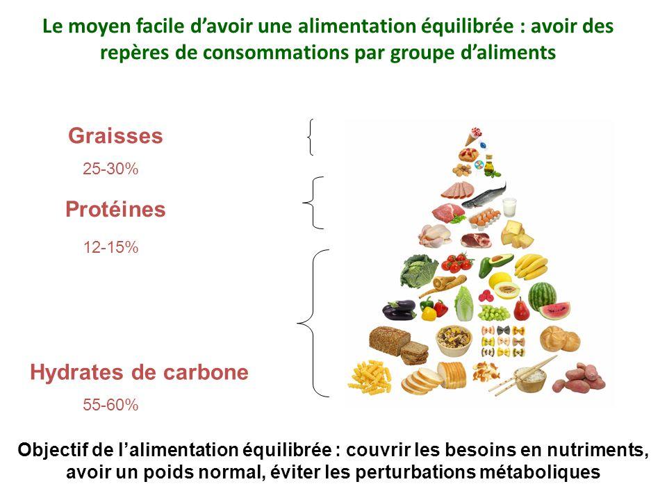 Le moyen facile d'avoir une alimentation équilibrée : avoir des repères de consommations par groupe d'aliments