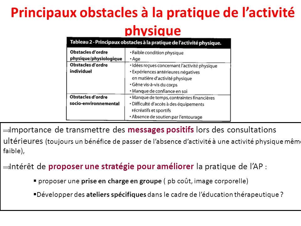Principaux obstacles à la pratique de l'activité physique