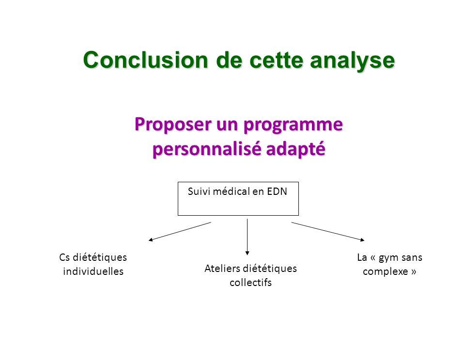 Conclusion de cette analyse Proposer un programme personnalisé adapté