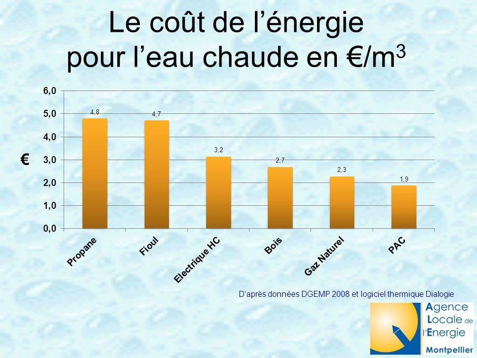 Le coût de l'énergie pour l'eau chaude en €/m3