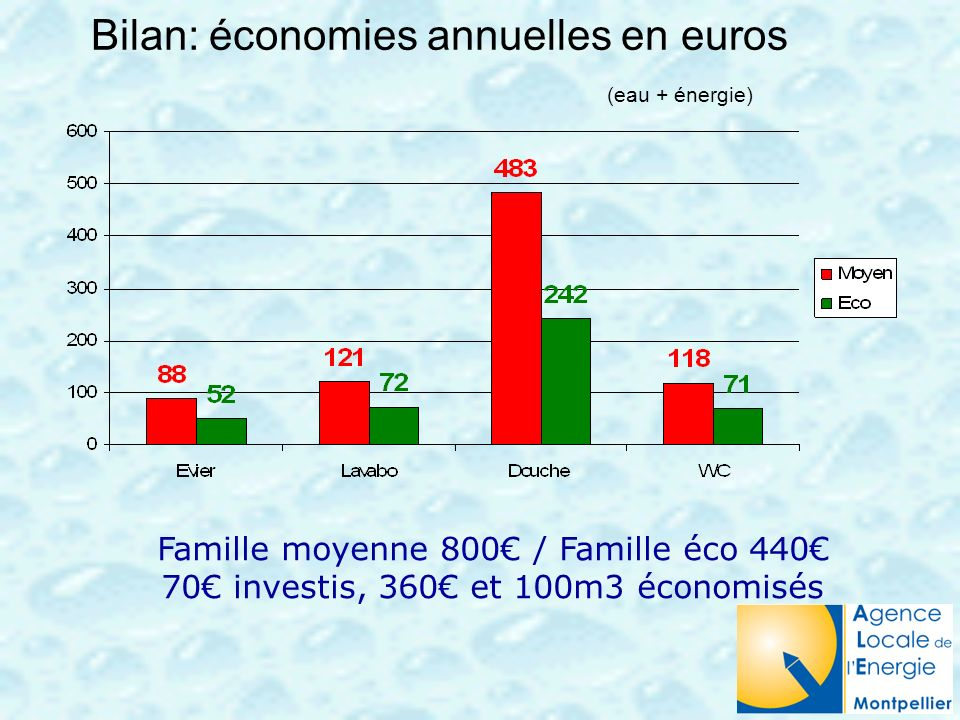 Bilan: économies annuelles en euros (eau + énergie)