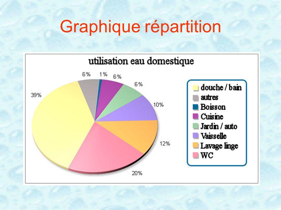 Graphique répartition