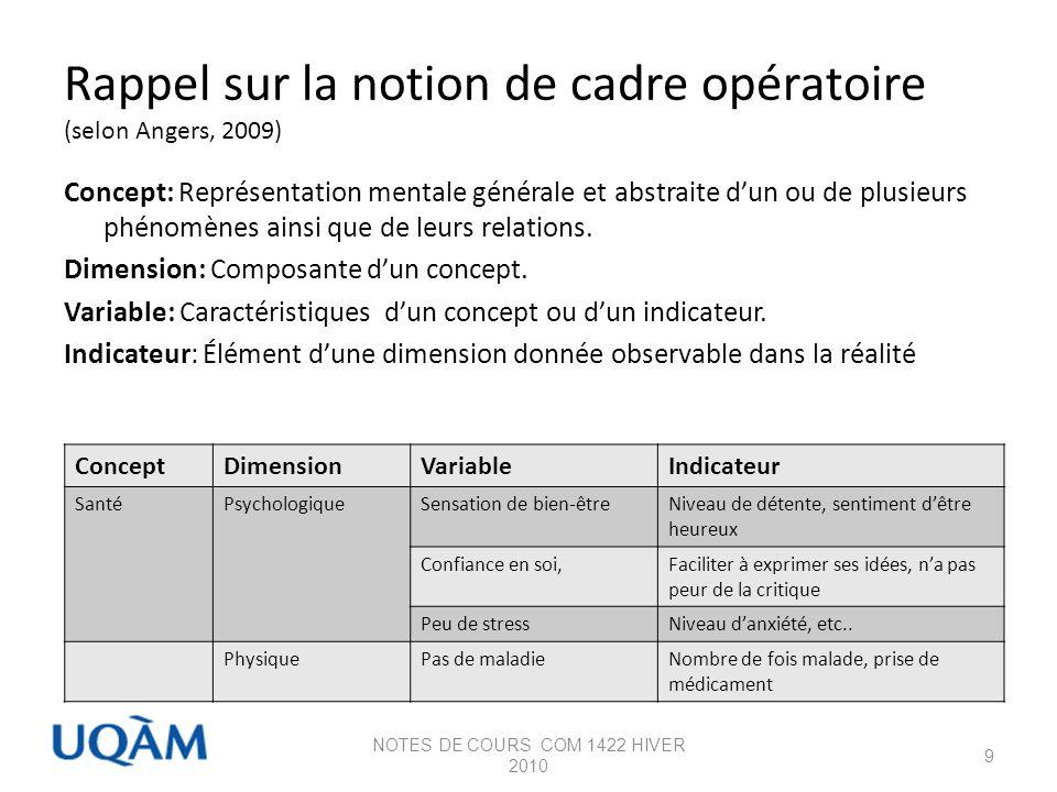 Rappel sur la notion de cadre opératoire (selon Angers, 2009)