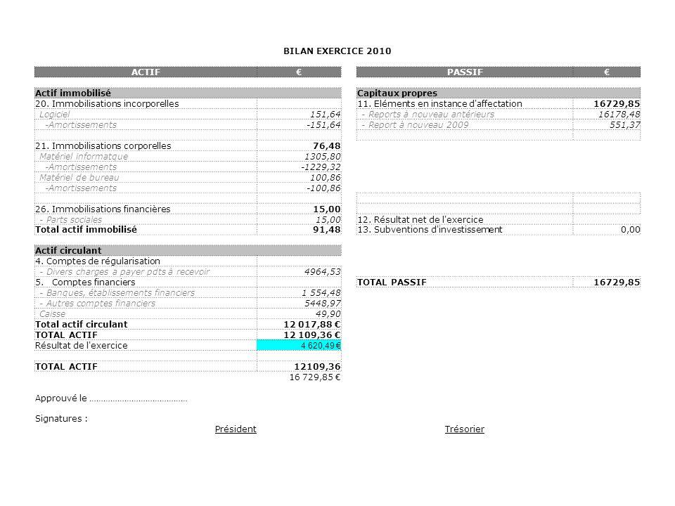 BILAN EXERCICE 2010 ACTIF. € PASSIF. Actif immobilisé. Capitaux propres. 20. Immobilisations incorporelles.