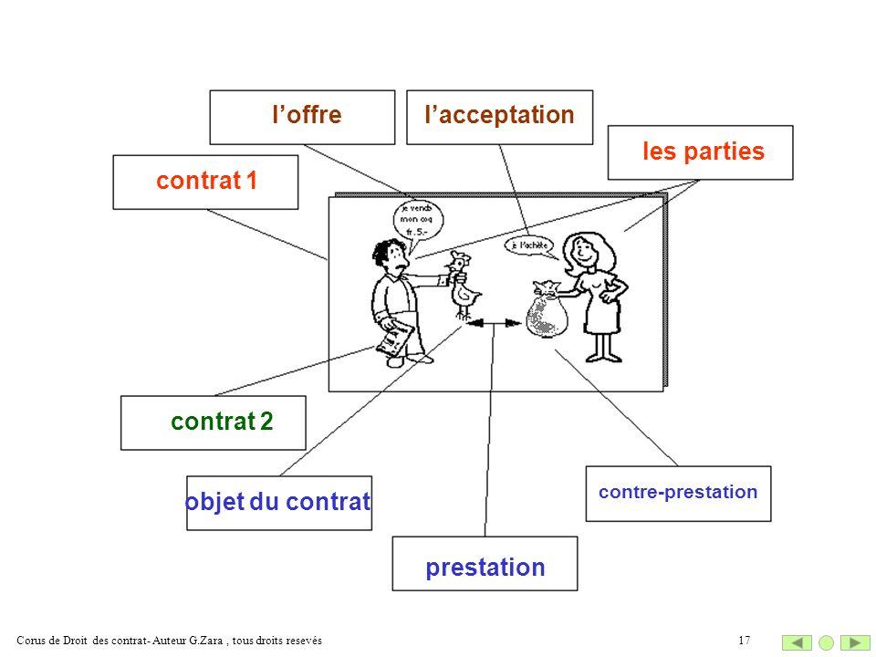 l'offre l'acceptation les parties contrat 1 contrat 2 objet du contrat