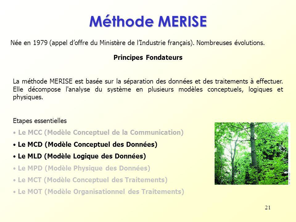 Méthode MERISE Née en 1979 (appel d'offre du Ministère de l'Industrie français). Nombreuses évolutions.