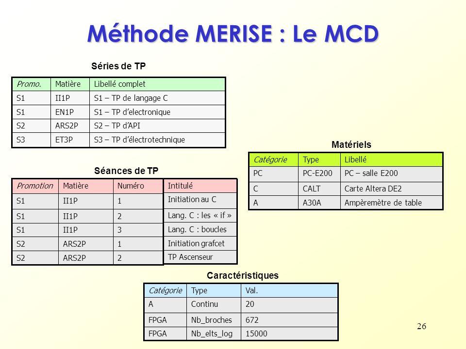 Méthode MERISE : Le MCD Séries de TP Matériels Séances de TP