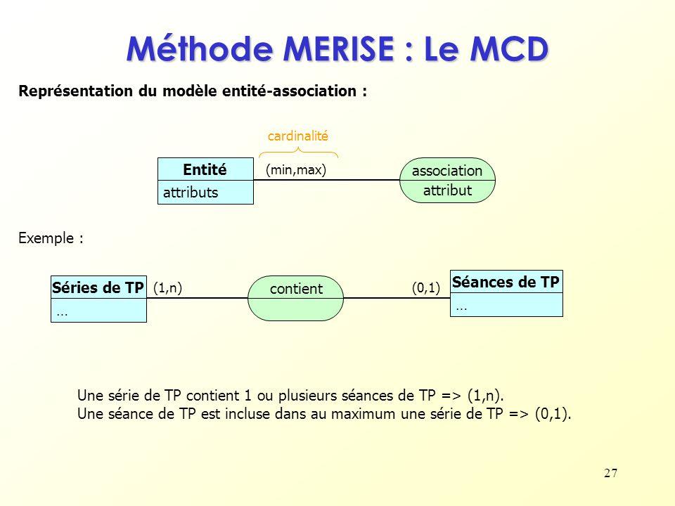 Méthode MERISE : Le MCD Représentation du modèle entité-association :