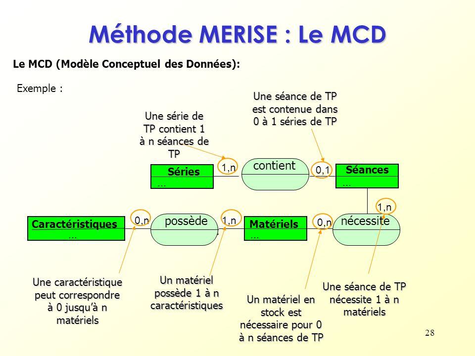 Méthode MERISE : Le MCD contient ... ... possède nécessite possèdent