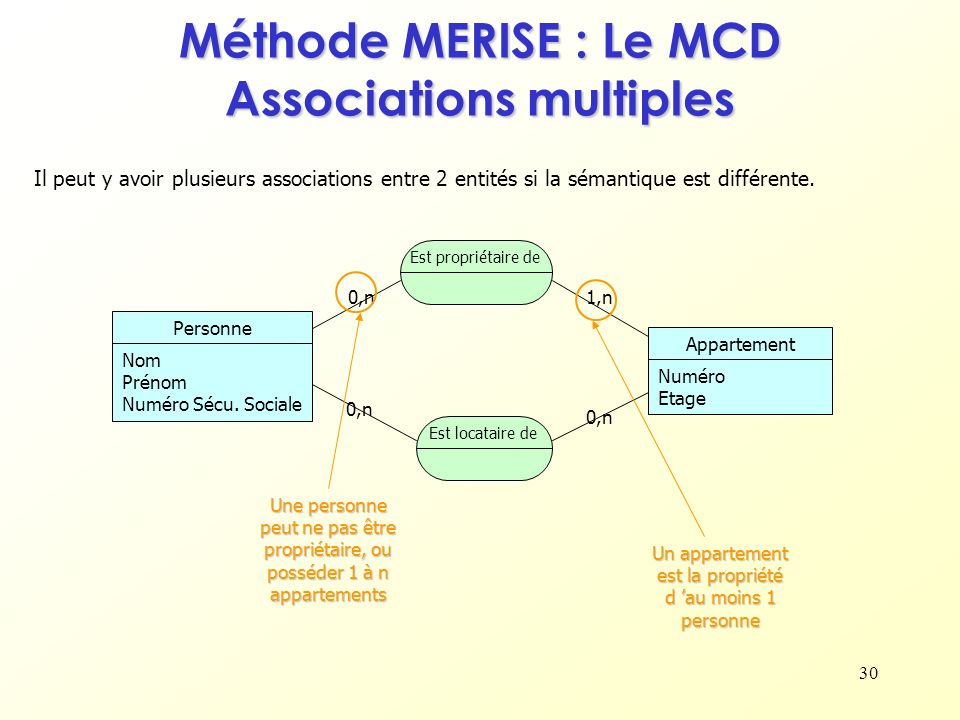 Méthode MERISE : Le MCD Associations multiples