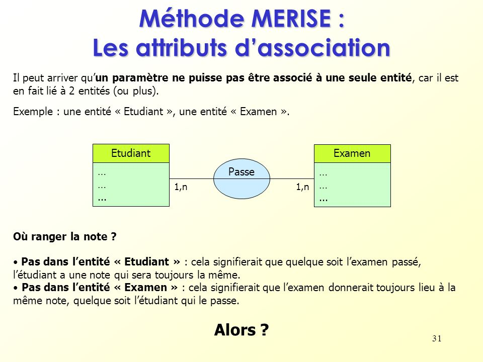 Méthode MERISE : Les attributs d'association