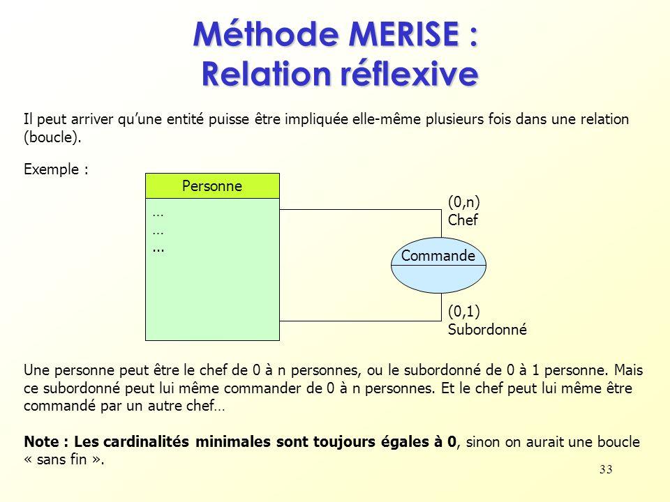 Méthode MERISE : Relation réflexive