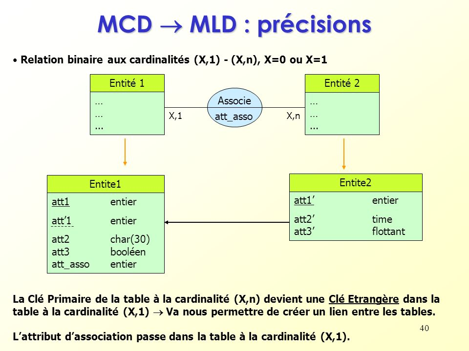 MCD  MLD : précisions Relation binaire aux cardinalités (X,1) - (X,n), X=0 ou X=1. Entité 1. … … ...