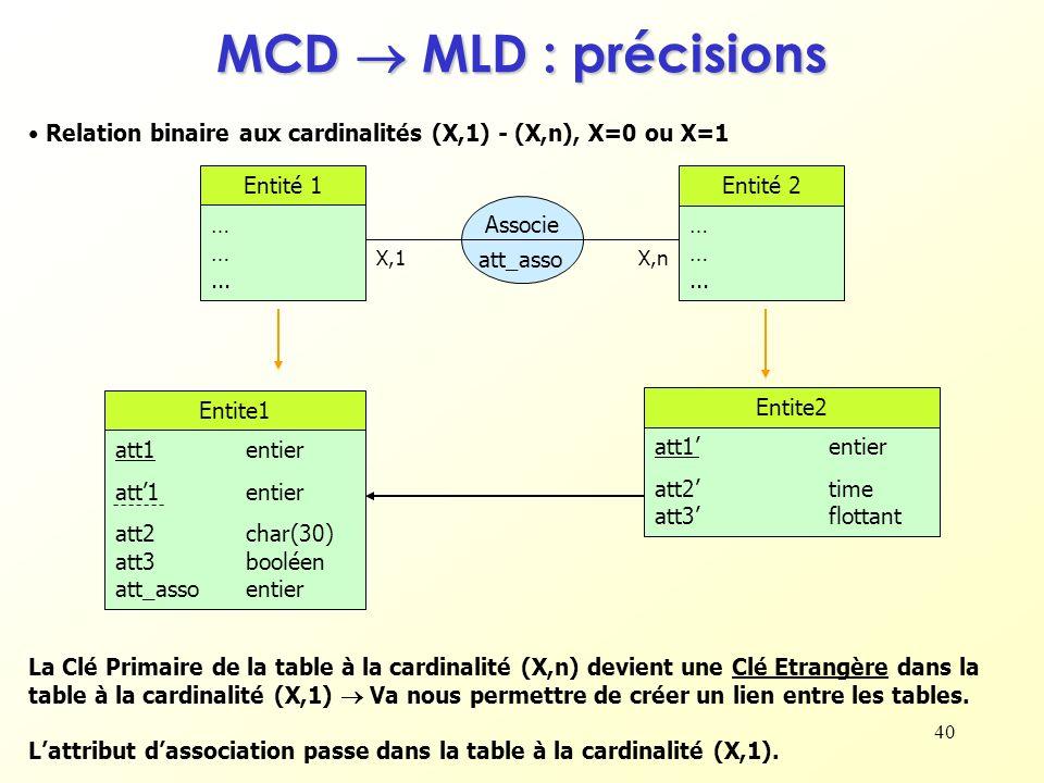 MCD  MLD : précisionsRelation binaire aux cardinalités (X,1) - (X,n), X=0 ou X=1. Entité 1. … … ...