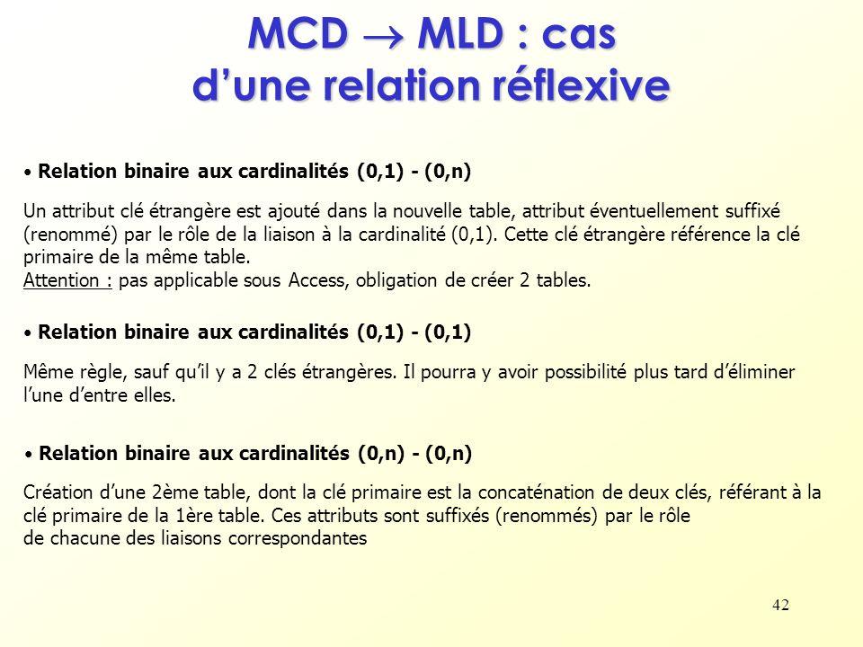 MCD  MLD : cas d'une relation réflexive