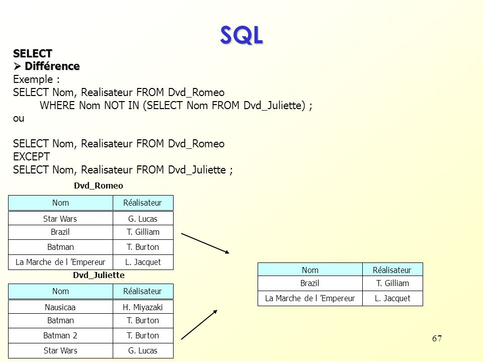 SQL SELECT  Différence Exemple :