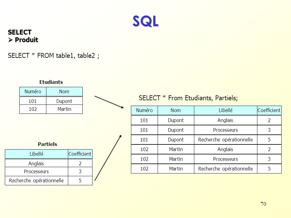SQL SELECT  Produit SELECT * FROM table1, table2 ;