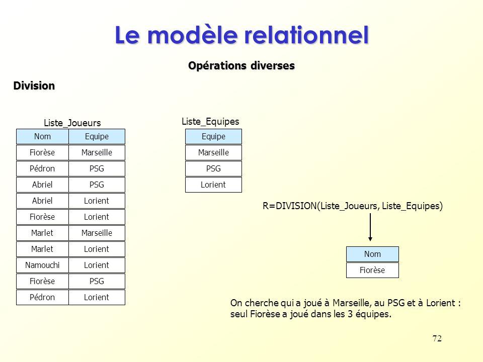 Le modèle relationnel Opérations diverses Division Liste_Joueurs