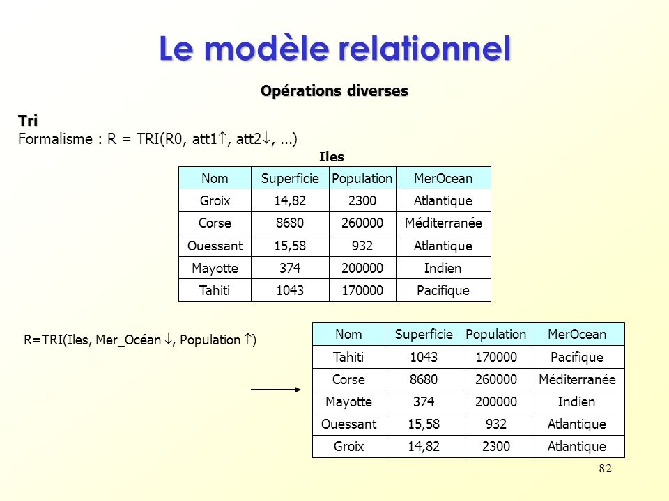 Le modèle relationnel Opérations diverses Tri