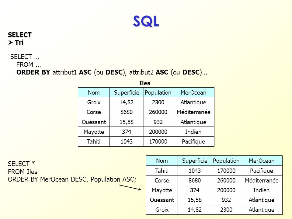 SQL SELECT  Tri SELECT … FROM ...