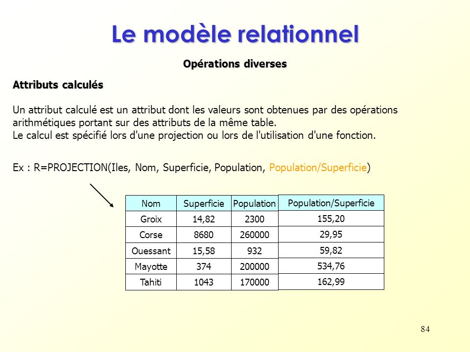 Population/Superficie