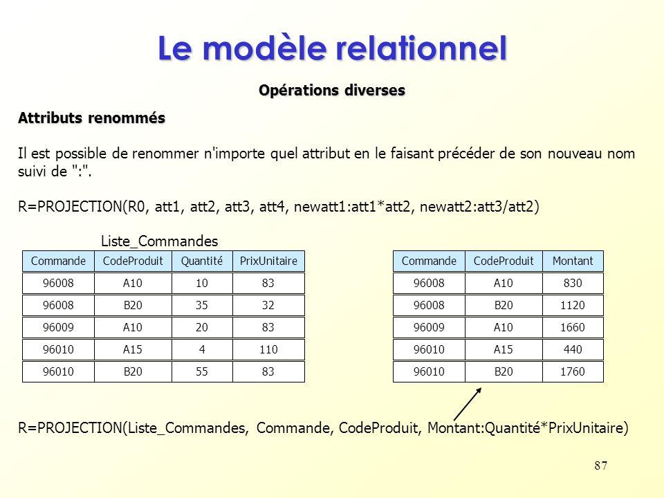 Le modèle relationnel Opérations diverses Attributs renommés