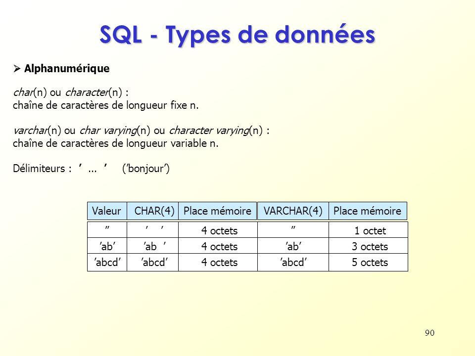 SQL - Types de données  Alphanumérique char(n) ou character(n) :