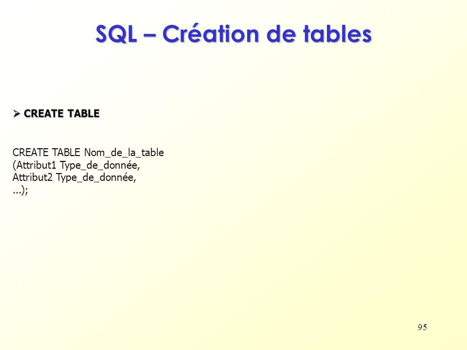 SQL – Création de tables