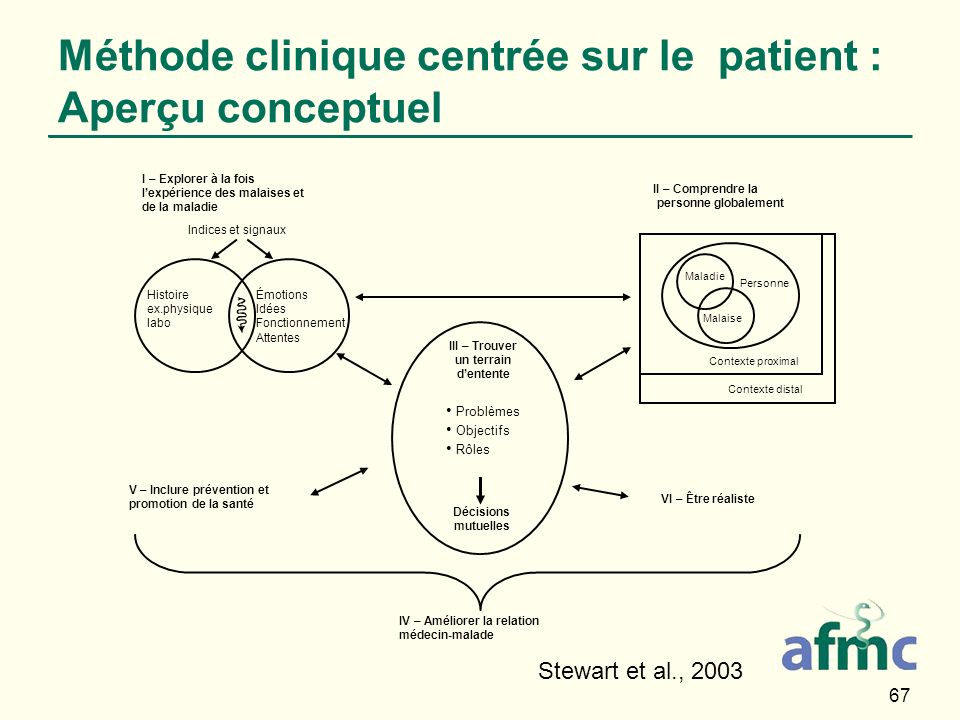 Méthode clinique centrée sur le patient : Aperçu conceptuel