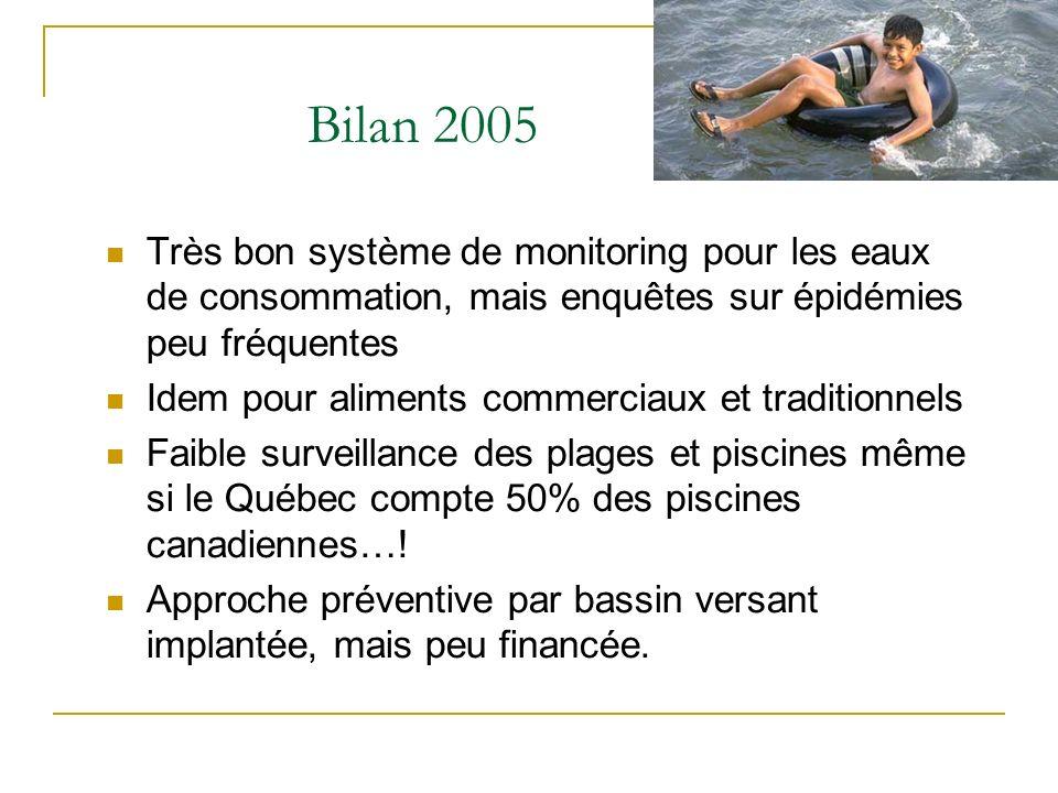 Bilan 2005 Très bon système de monitoring pour les eaux de consommation, mais enquêtes sur épidémies peu fréquentes.