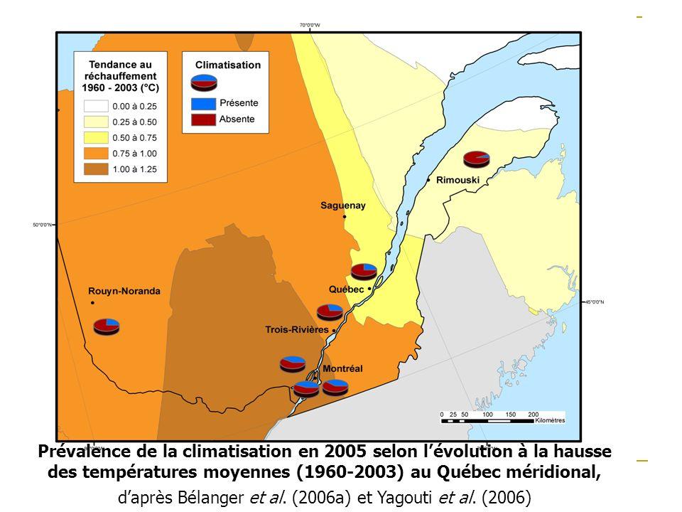 Prévalence de la climatisation en 2005 selon l'évolution à la hausse des températures moyennes (1960-2003) au Québec méridional, d'après Bélanger et al.