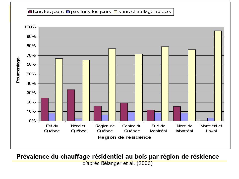 Projet #2 Prévalence du chauffage résidentiel au bois par région de résidence d'après Bélanger et al.