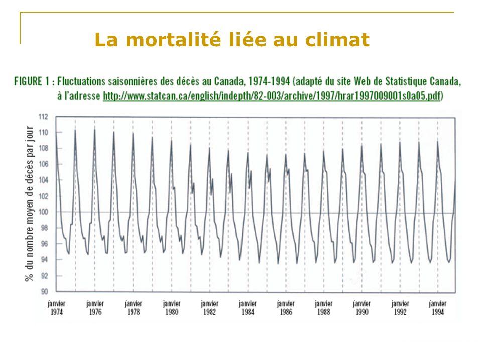 La mortalité liée au climat