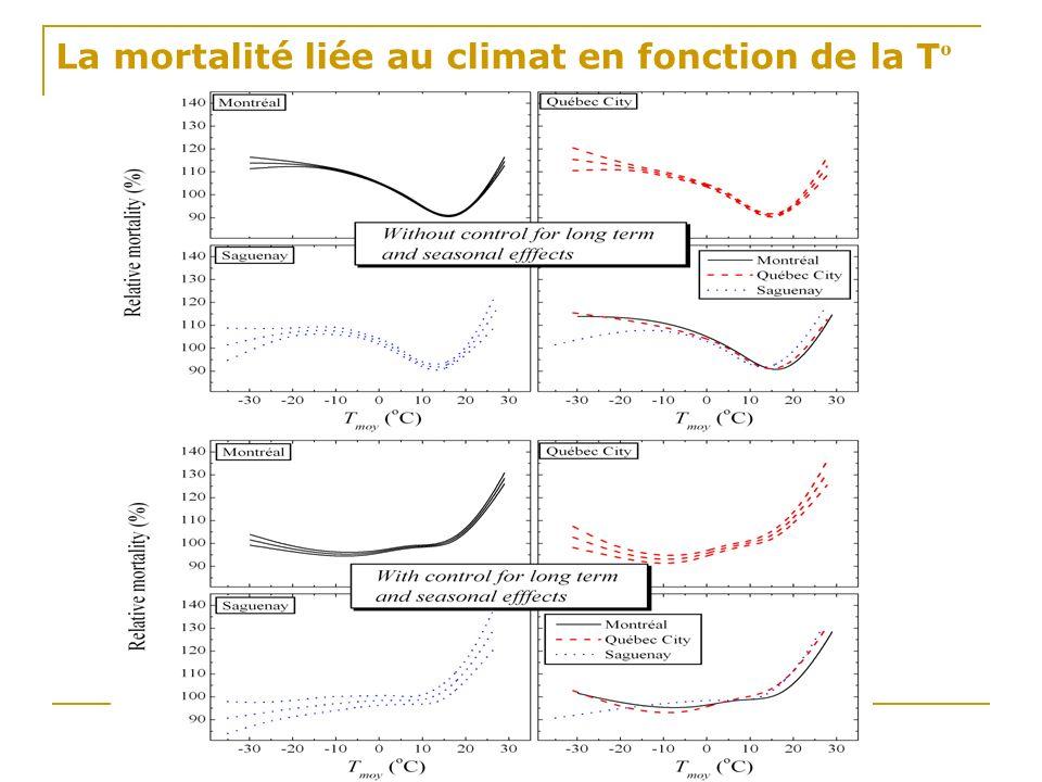 La mortalité liée au climat en fonction de la Tº