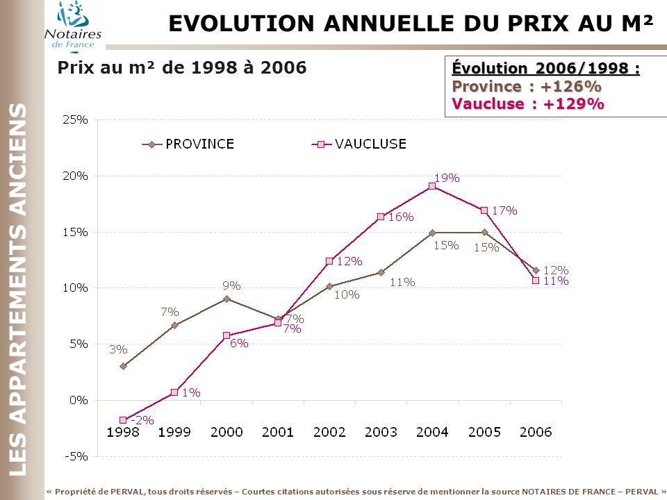 EVOLUTION ANNUELLE DU PRIX AU M²