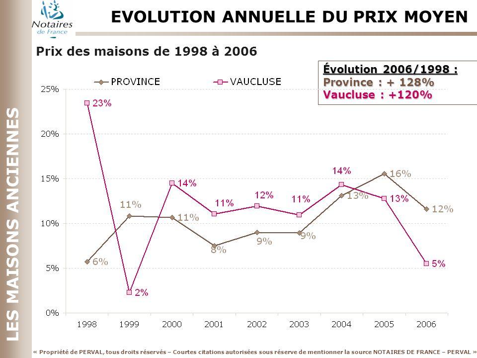 EVOLUTION ANNUELLE DU PRIX MOYEN