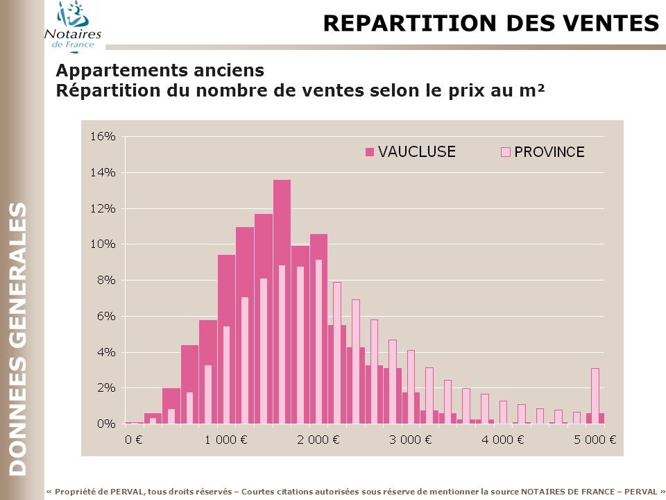 REPARTITION DES VENTES
