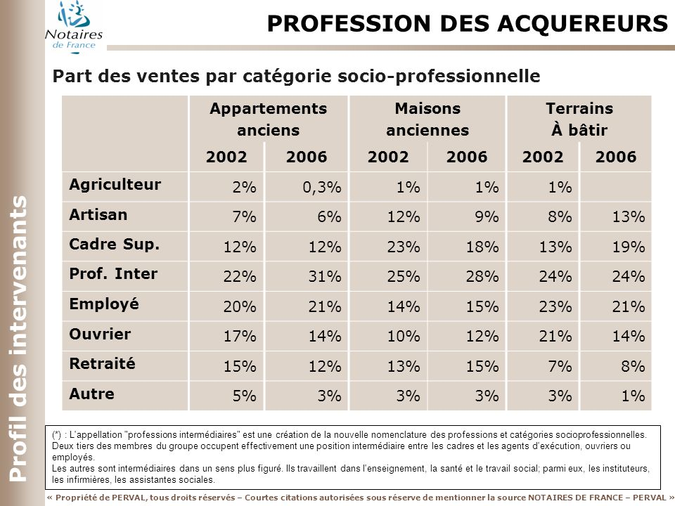 PROFESSION DES ACQUEREURS