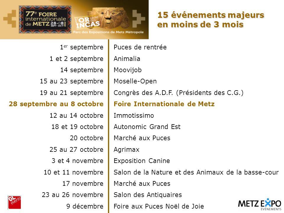 15 événements majeurs en moins de 3 mois 1er septembre