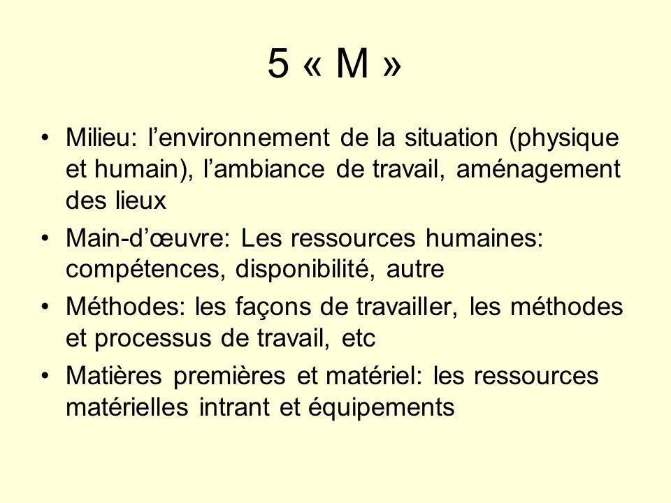 5 « M » Milieu: l'environnement de la situation (physique et humain), l'ambiance de travail, aménagement des lieux.