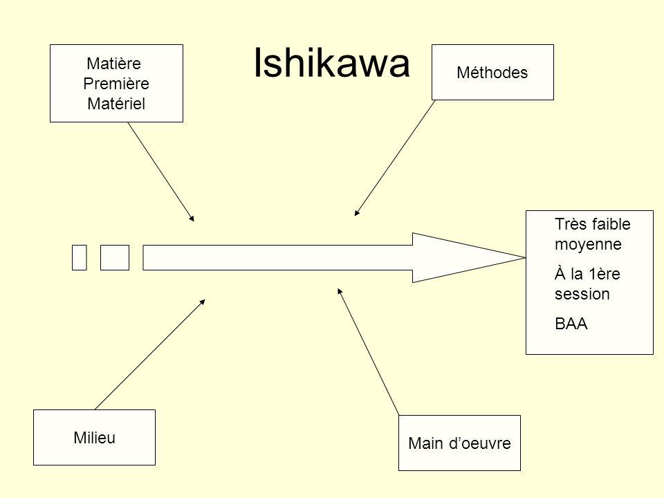 Ishikawa Matière Méthodes Première Matériel Très faible moyenne