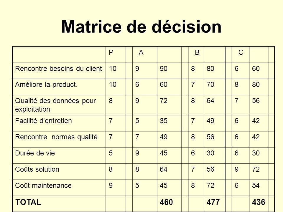 télécharger le logiciel de matrice de décision