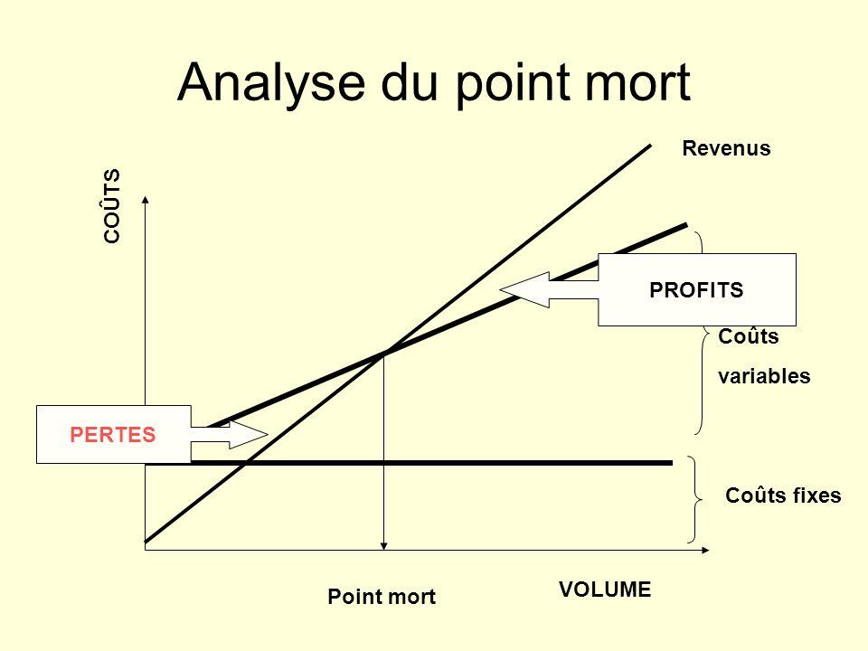 Analyse du point mort Revenus COÛTS PROFITS Coûts variables PERTES