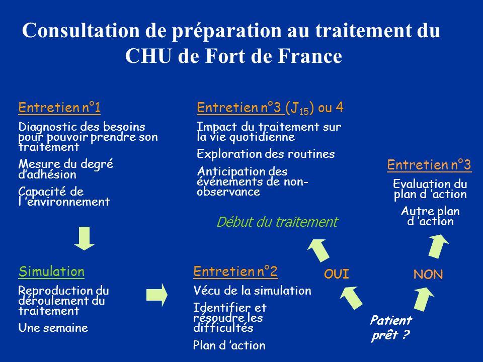 Consultation de préparation au traitement du CHU de Fort de France