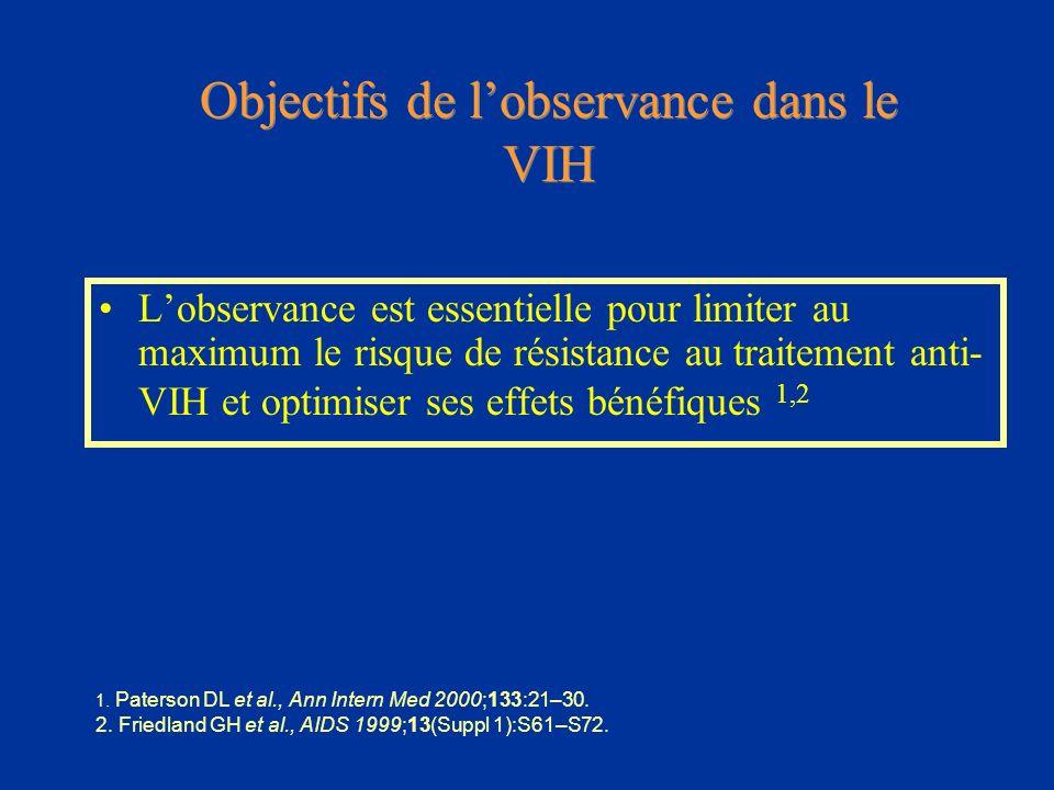 Objectifs de l'observance dans le VIH
