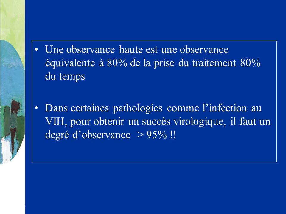 Une observance haute est une observance équivalente à 80% de la prise du traitement 80% du temps