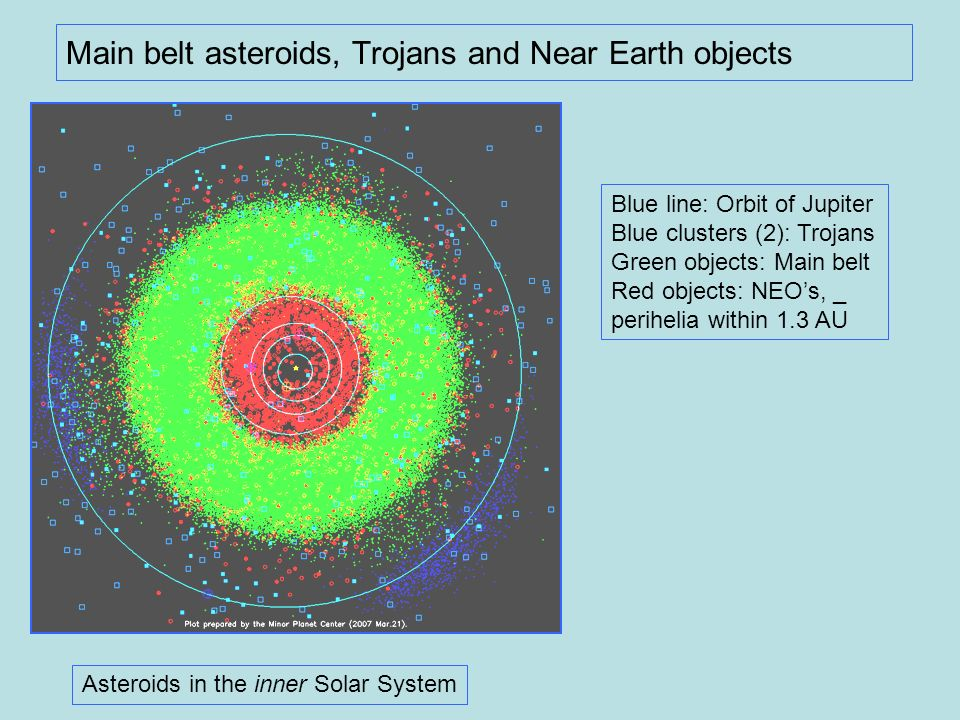 Main belt asteroids, Trojans and Near Earth objects