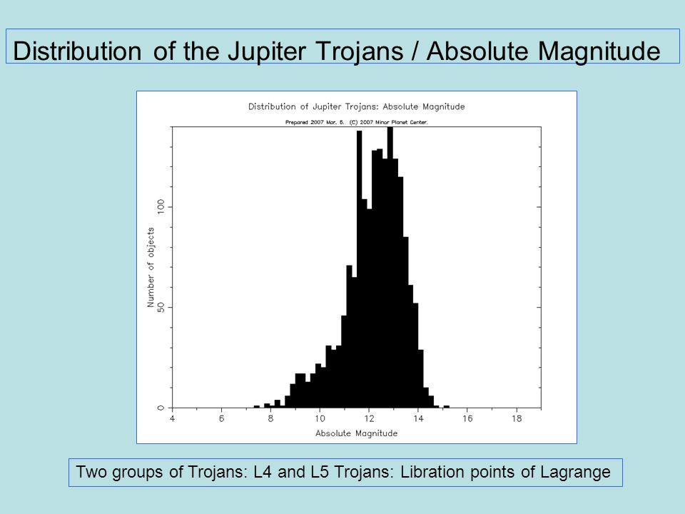 Distribution of the Jupiter Trojans / Absolute Magnitude