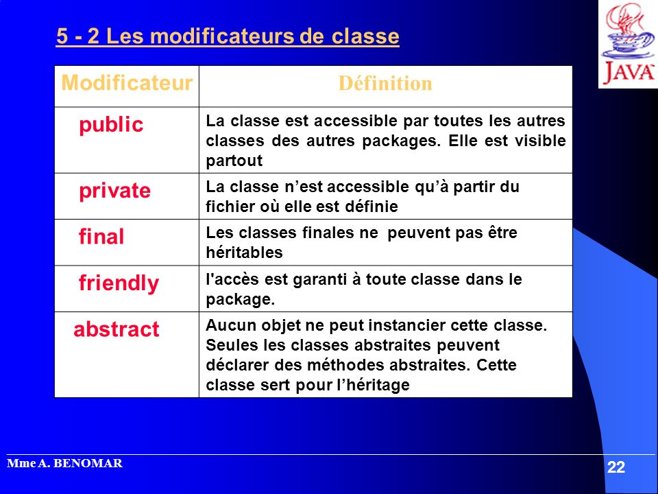 5 - 2 Les modificateurs de classe Modificateur Définition public