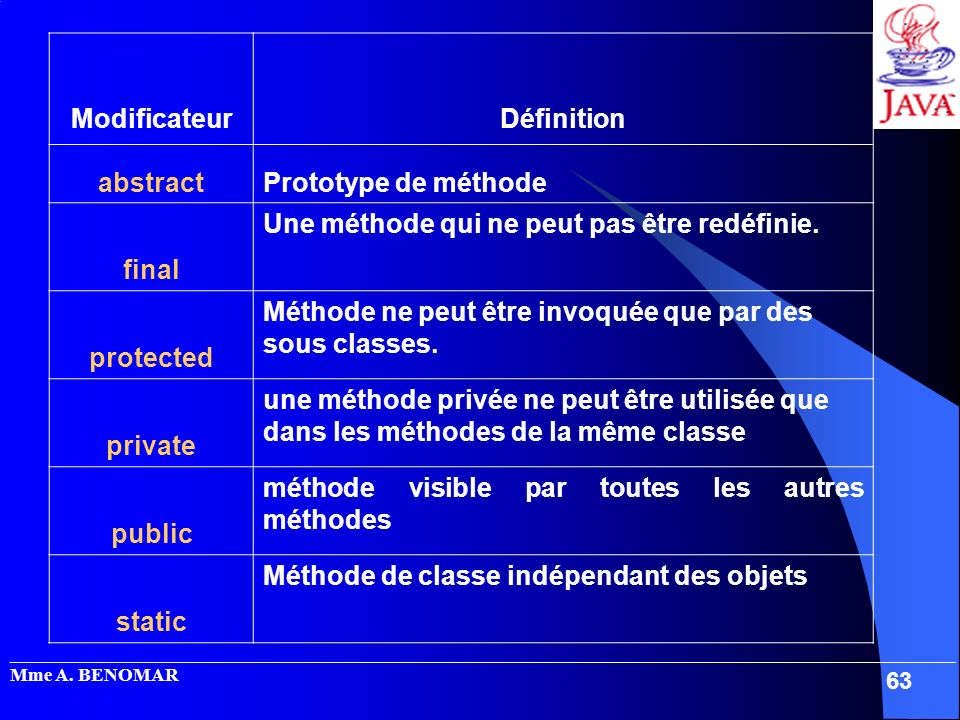 Modificateur abstract Définition final protected private public static